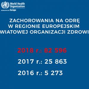 W 2018 roku w Regionie Europejskim WHO odnotowano najwyższą...