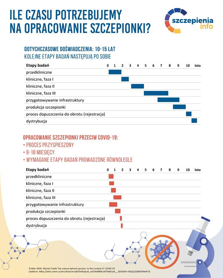 Szczepionki przeciw COVID-19 - Szczepienia.Info