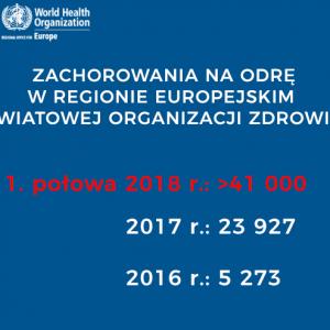 Epidemia odry w Regionie Europejskim WHO wciąż się utrzymuje