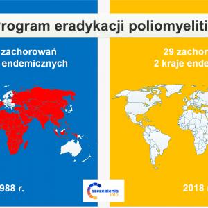 Poliomyelitis (choroba Heinego-Medina) jest nadal zagrożeniem zdrowia publicznego, pomimo...